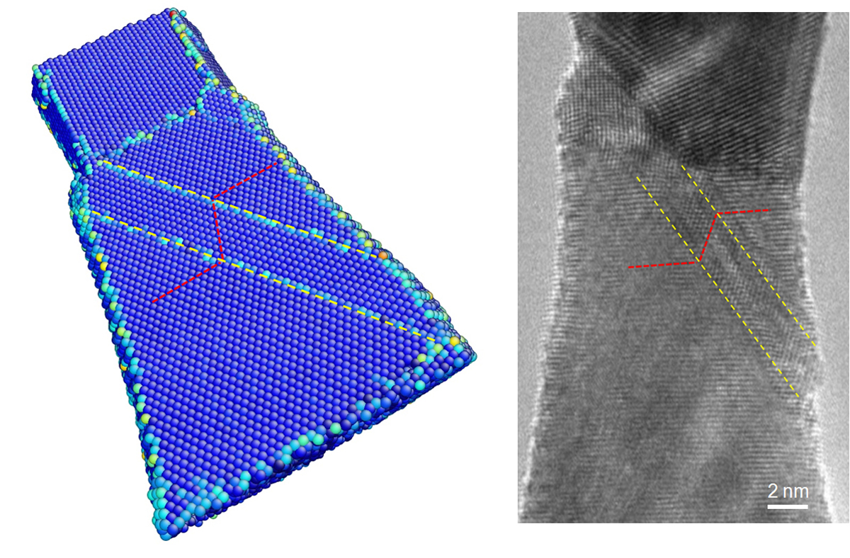 The computer model (left) and experimental image reveal the atomic-level deformation twinning in a tungsten nanowire under axial compression. The lattice of the deformation-induced twin band (between yellow lines) is a mirror image of that of the parent crystal.